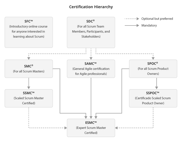 Certification Hierarchy