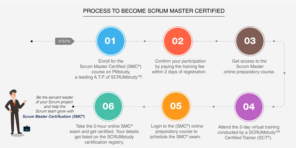 Steps to Enroll & Get Scrum Master Certified