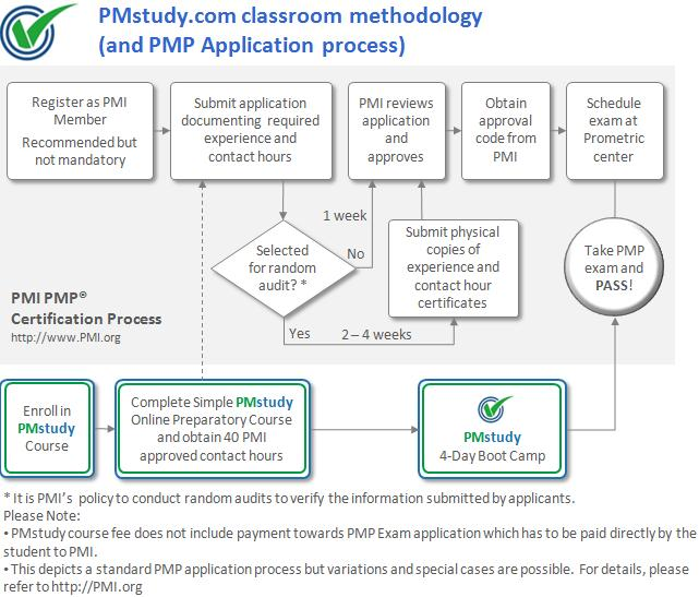 pmi®'s pmp® exam application process and pmp boot camp