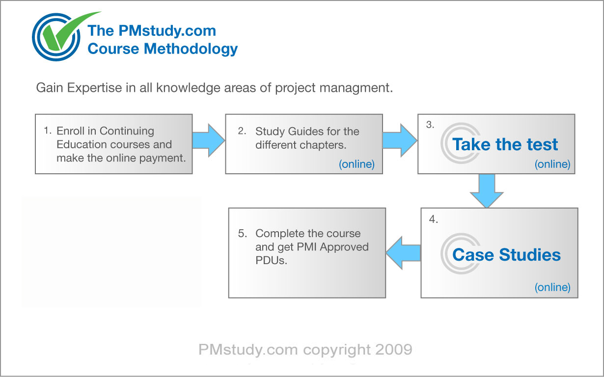 Pmstudy Continuing Education Courses
